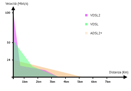 diagramma_VDSL